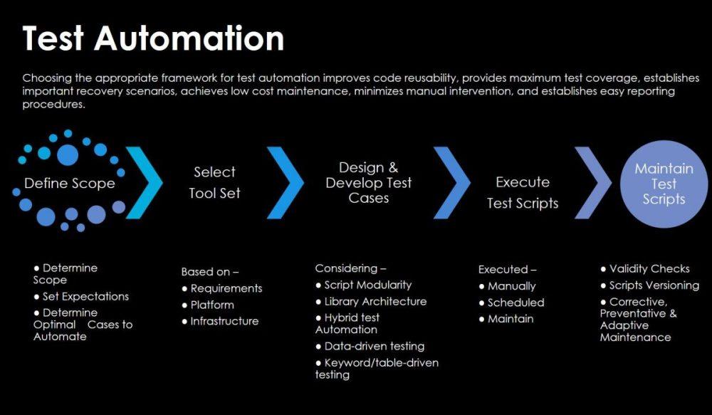 Test-Automation-1-1200x700